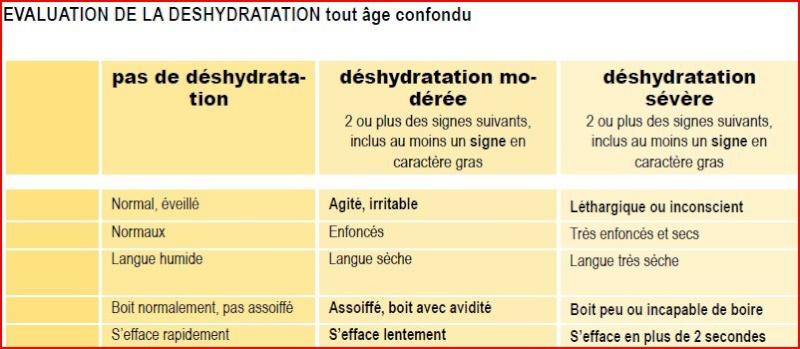 les Signes de Déshydratation Chez les Adultes