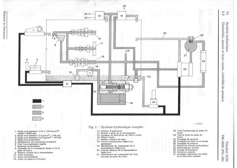 probleme hydraulique john deere 3120