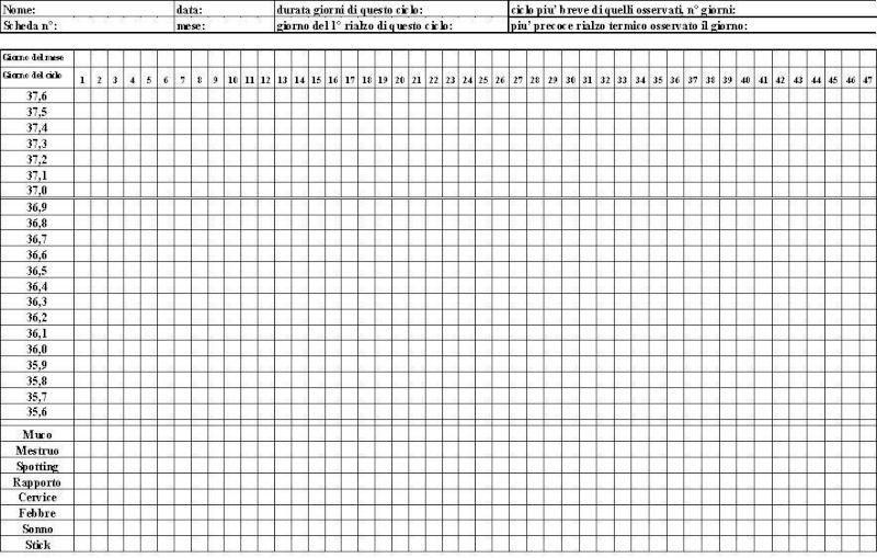 Grafico temperatura basale con clomid
