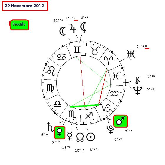 astrologie urania
