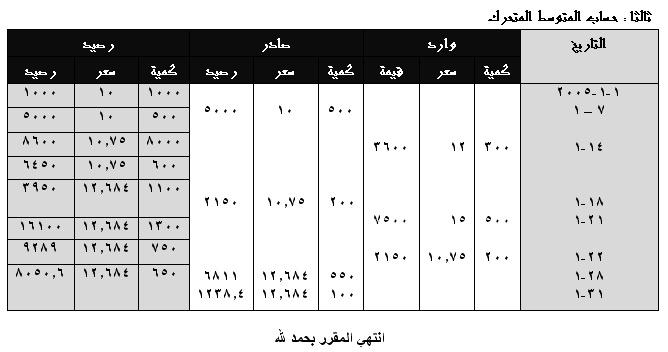 محاسبة التكاليف المحاضرة الأخيرة 2011