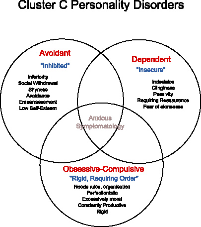 Talk:Schizotypal personality disorder