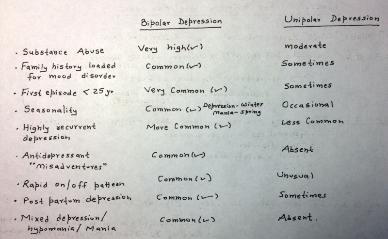 depression unipolar vs bipolar essay Essay bipolar affective disorder the  study compared the response to light therapy of bipolar patients with that of unipolar  bipolar depression.