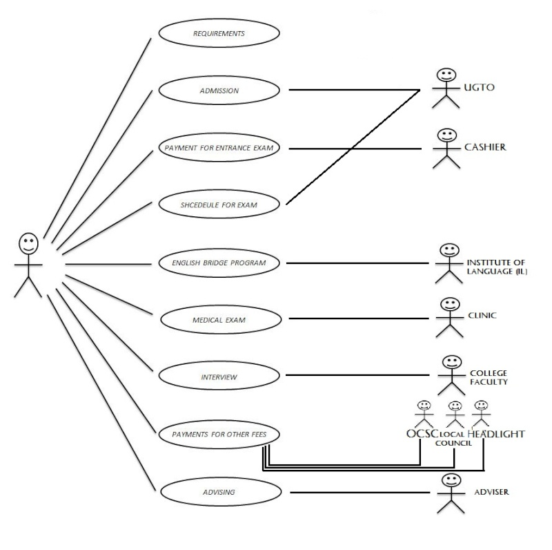 Use case diagram for university examination system smartdraw diagrams integration of bpm systems intechopen ccuart Images