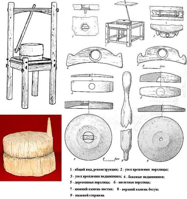 Мельница для зерна (домашняя)