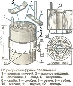 Домашняя мини мельница своими руками