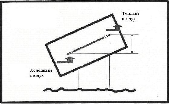 лодка улей из цельной колоды кроссворд
