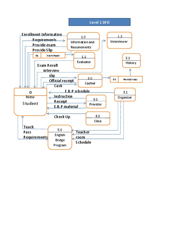 Data flow diagram of enrollment system college paper help data flow diagram of enrollment system ccuart Images