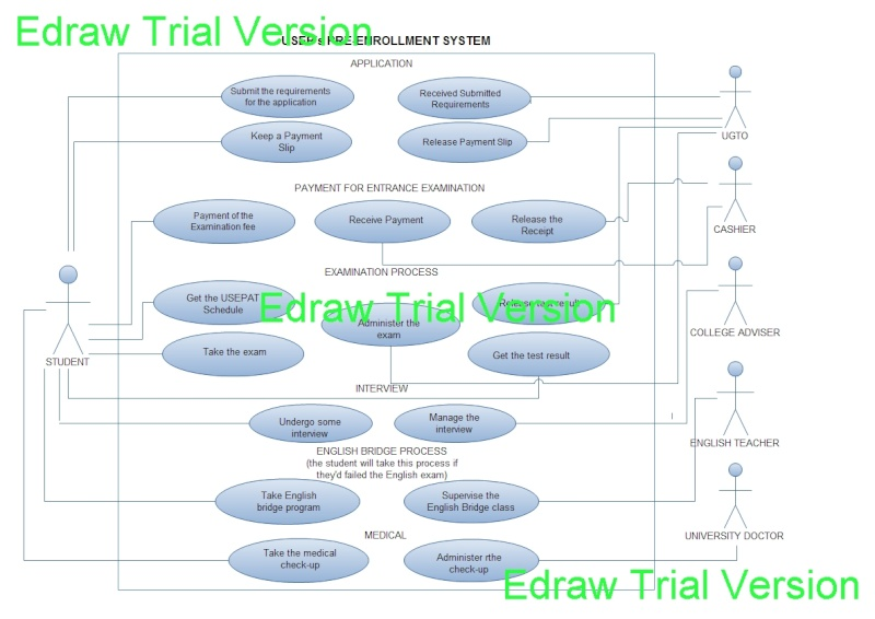 Use case diagram for online university registration system uml and sysml tools ccuart Images