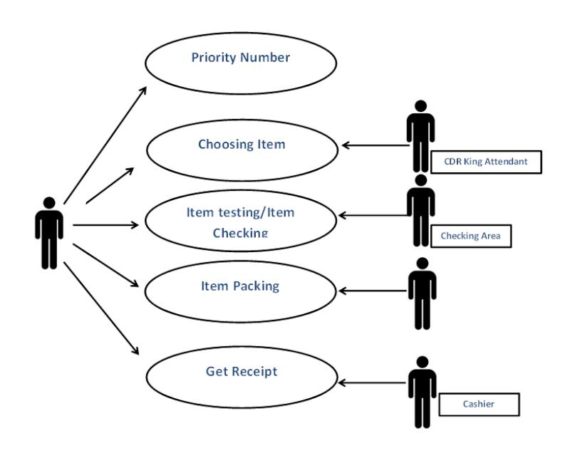 new data flow diagram for supermarket management system
